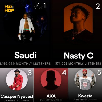 Saudi tops the list of SA rappers with the highest listeners on spotify (see top5)